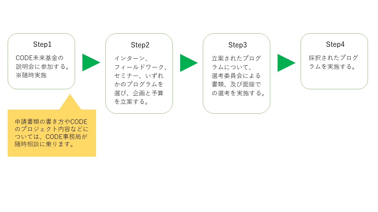 未来基金 プログラム参加のステップ